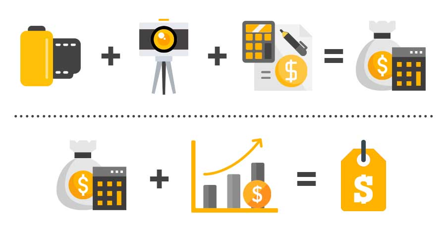 fórmula de precios de la fotografía