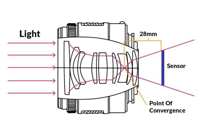 Lentes distancias focal