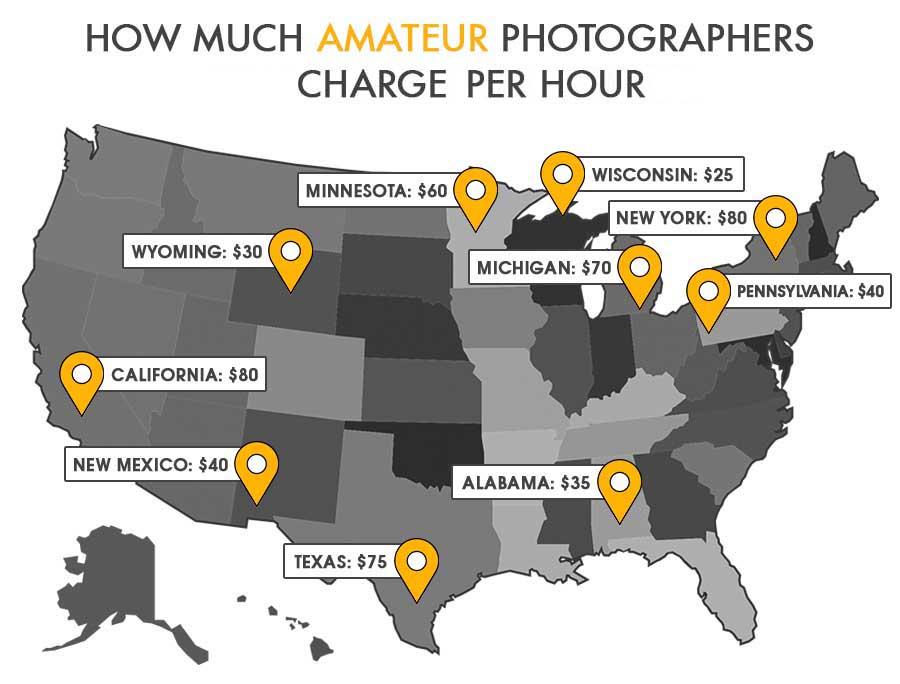 Lista de precios para fotógrafos 2020
